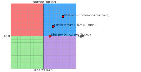 Political - les 3 droites UMPistes